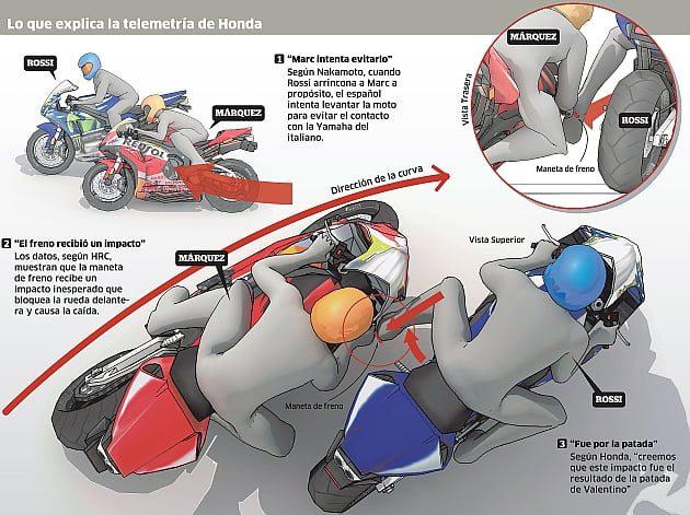 Patada Valentino Rossi Marc Márquez