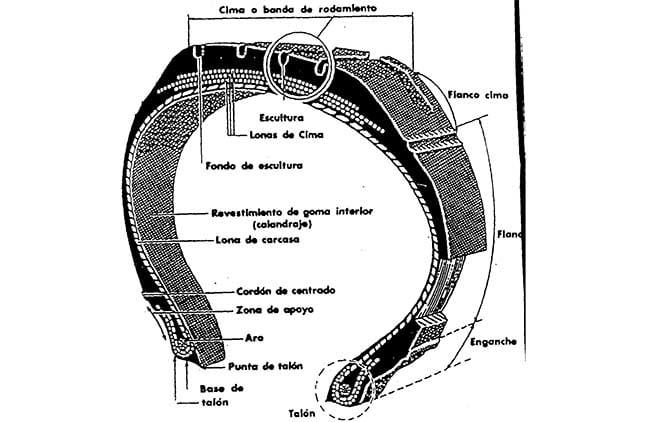 composicion de un neumático