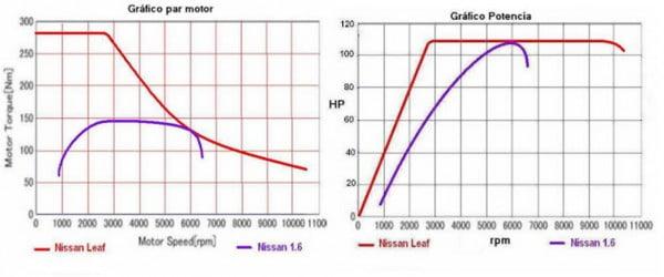 par motor potencia curva nissan leaf