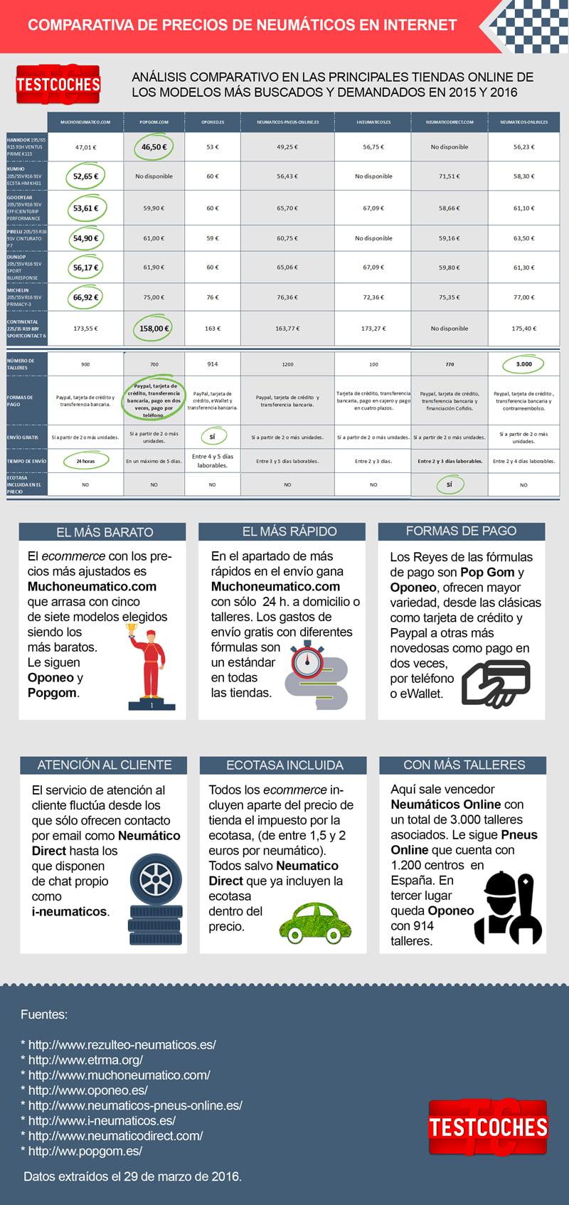 infografia precios neumaticos online baratos