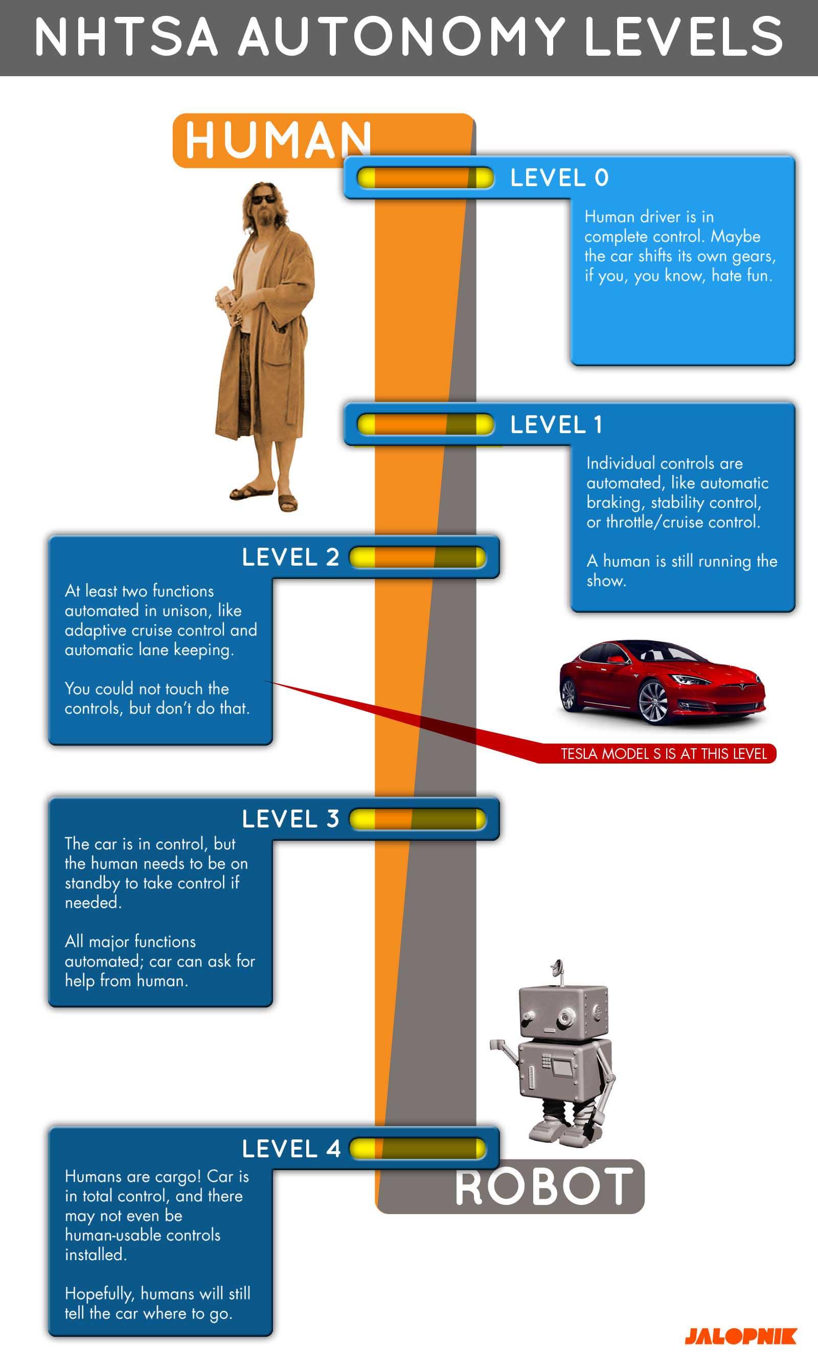 niveles de conduccion autonoma