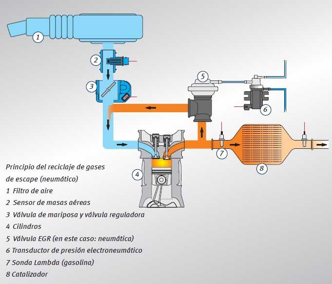 esquema de la valvula egr
