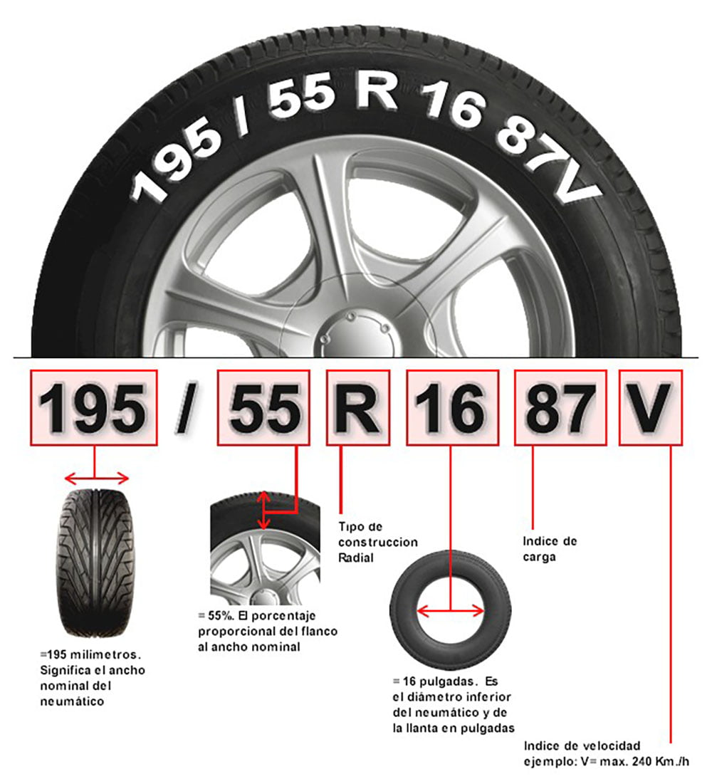 como leer un neumático, sus medidas