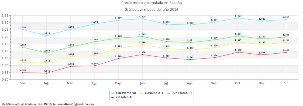precio mensual gasolina 2016