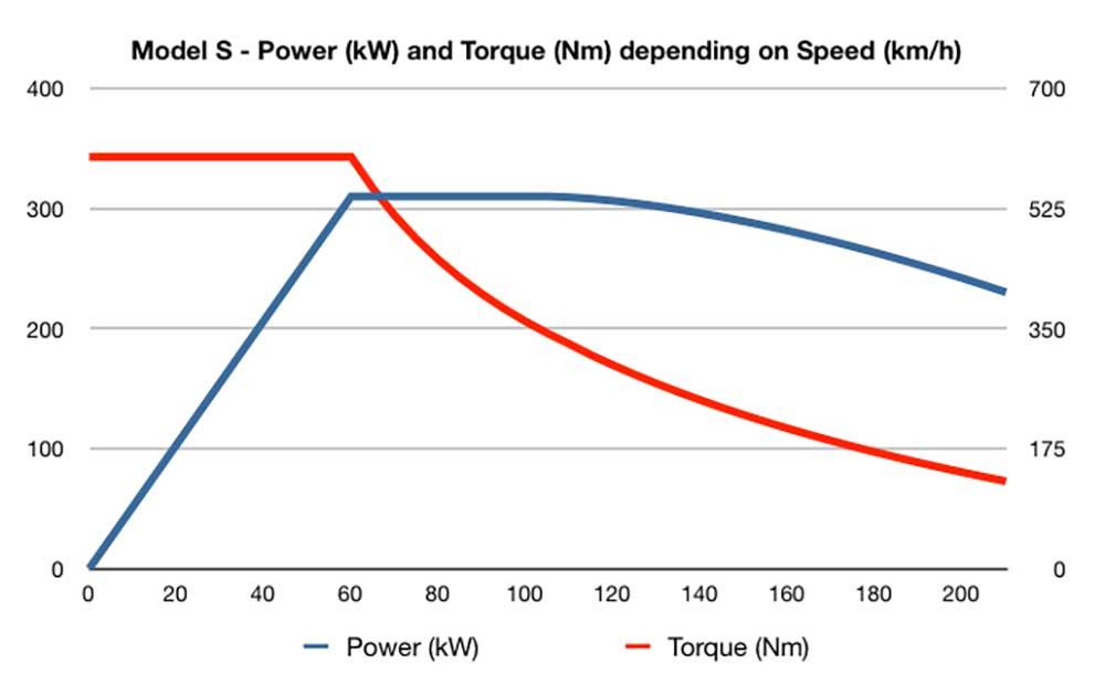 tesla model s curva de par y potencia
