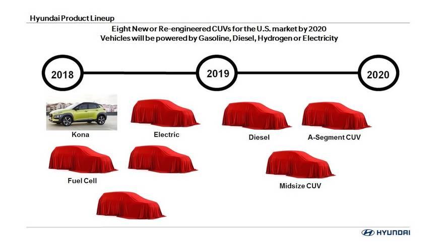 nuevos modelos suv de hyundai entre 2018 y 2020